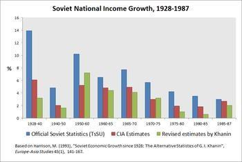 https://upload.wikimedia.org/wikipedia/en/thumb/7/78/Graph_of_Soviet_National_Income_Growth.png/350px-Graph_of_Soviet_National_Income_Growth.png