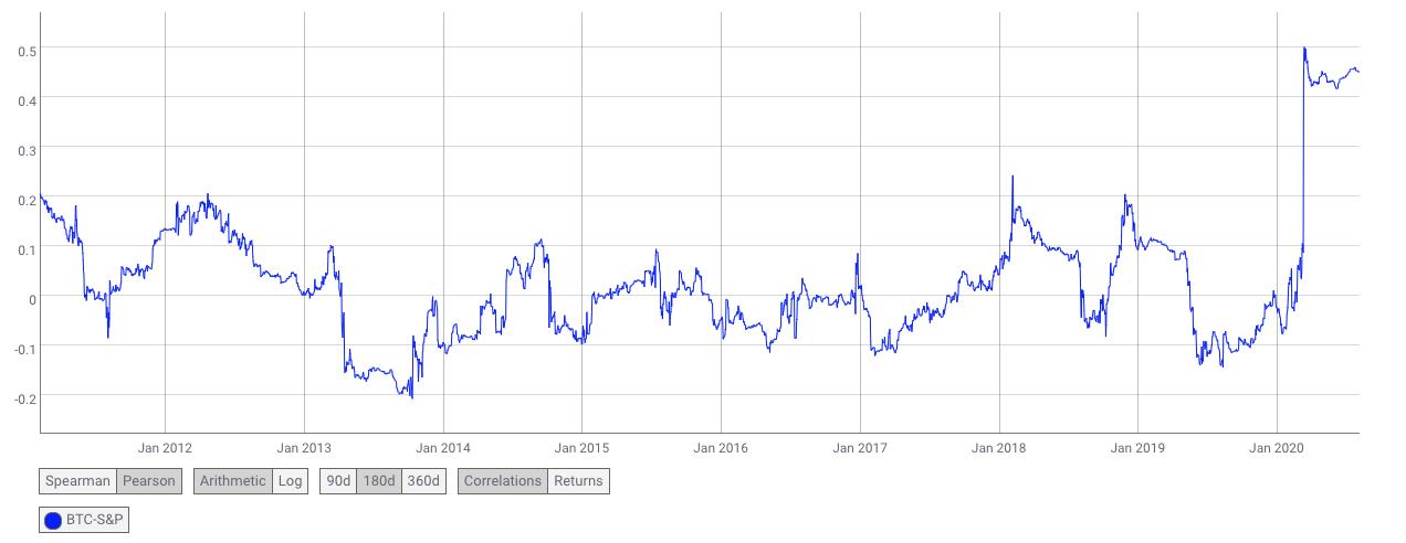 Correlação do BTC com o índice de ações americanas S&P500.
