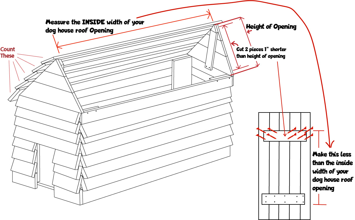 Steps 16 and 17 of the dog house plans