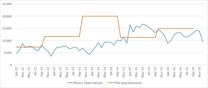 Mex:USA cooperation.jpg