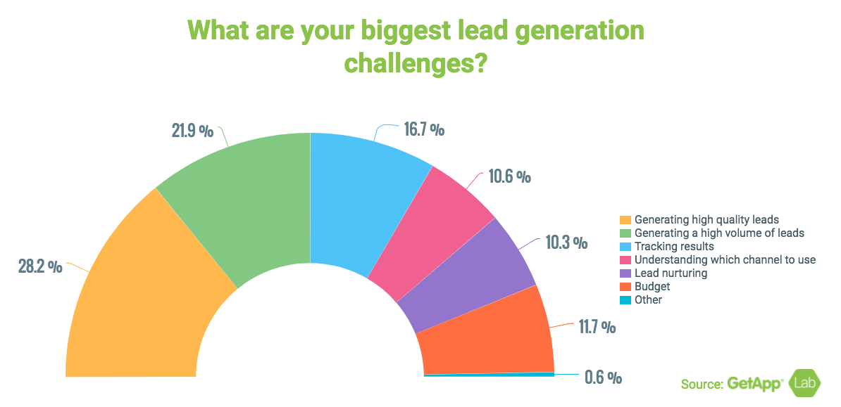 chart showing the biggest challenges for saas lead generation.