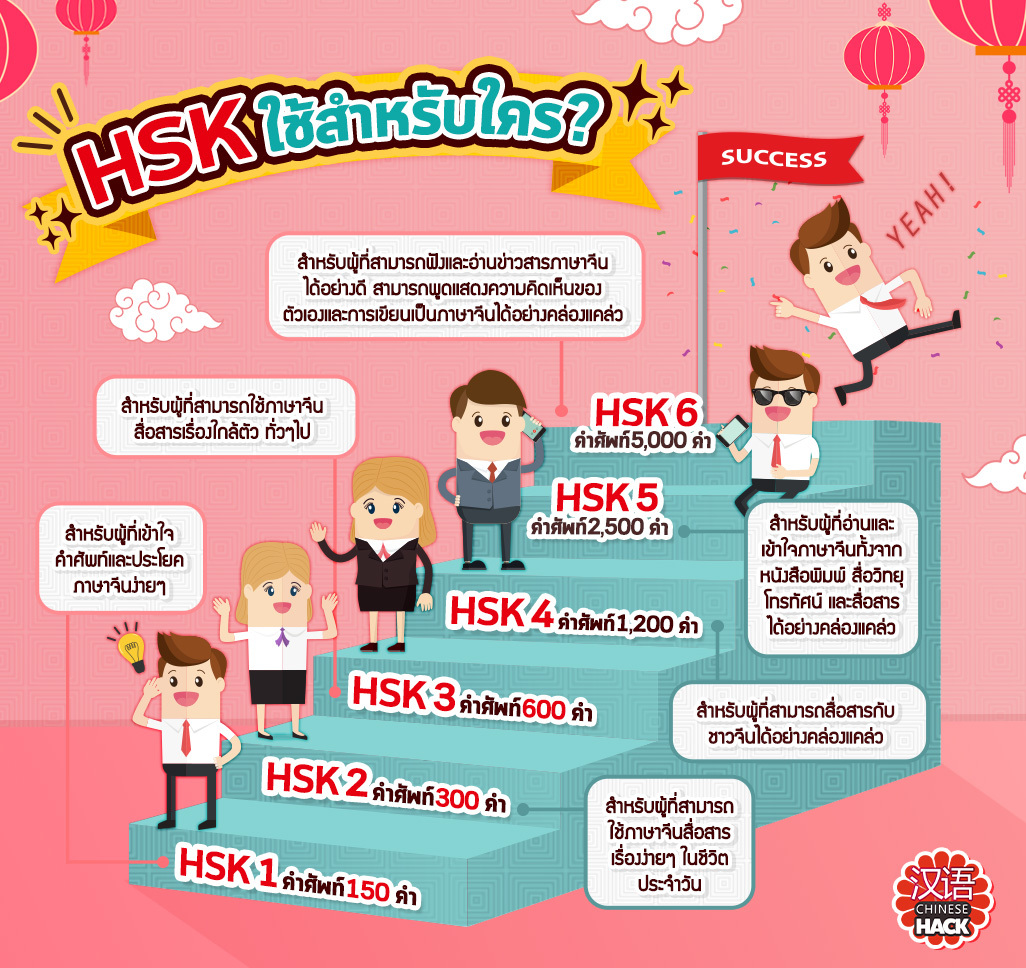 HSK test which is Chinese language proficiency test has 6 level and each level define the different level of Chinese language user.