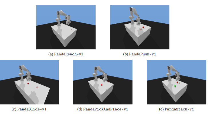 simulation and its problems | Panda Gym