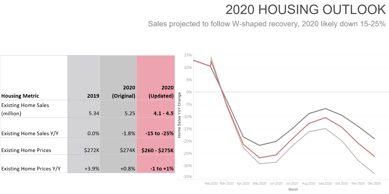 "Graph from realtor.com showing the ""w"" shaped graph of housing purchase rates increasing during summer 2020 before falling during winter 2020 and then progressively recovering in 2021"