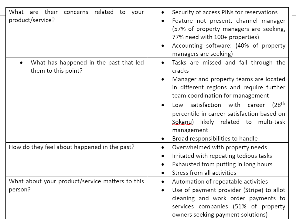 Property manager buyers persona work challenges in chart format