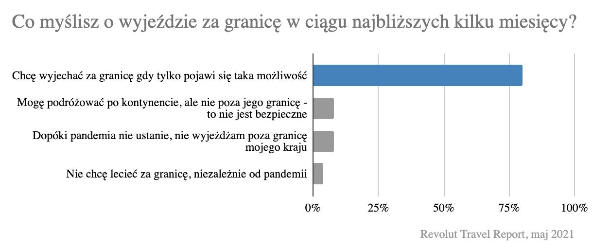 W Revolut Money Report wzięło udział ponad 2 tysiące polskich użytkowników aplikacji. Badanie przeprowadzono pod koniec kwietnia.