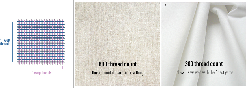 Thread count explained by Plume | Spoonflower Blog