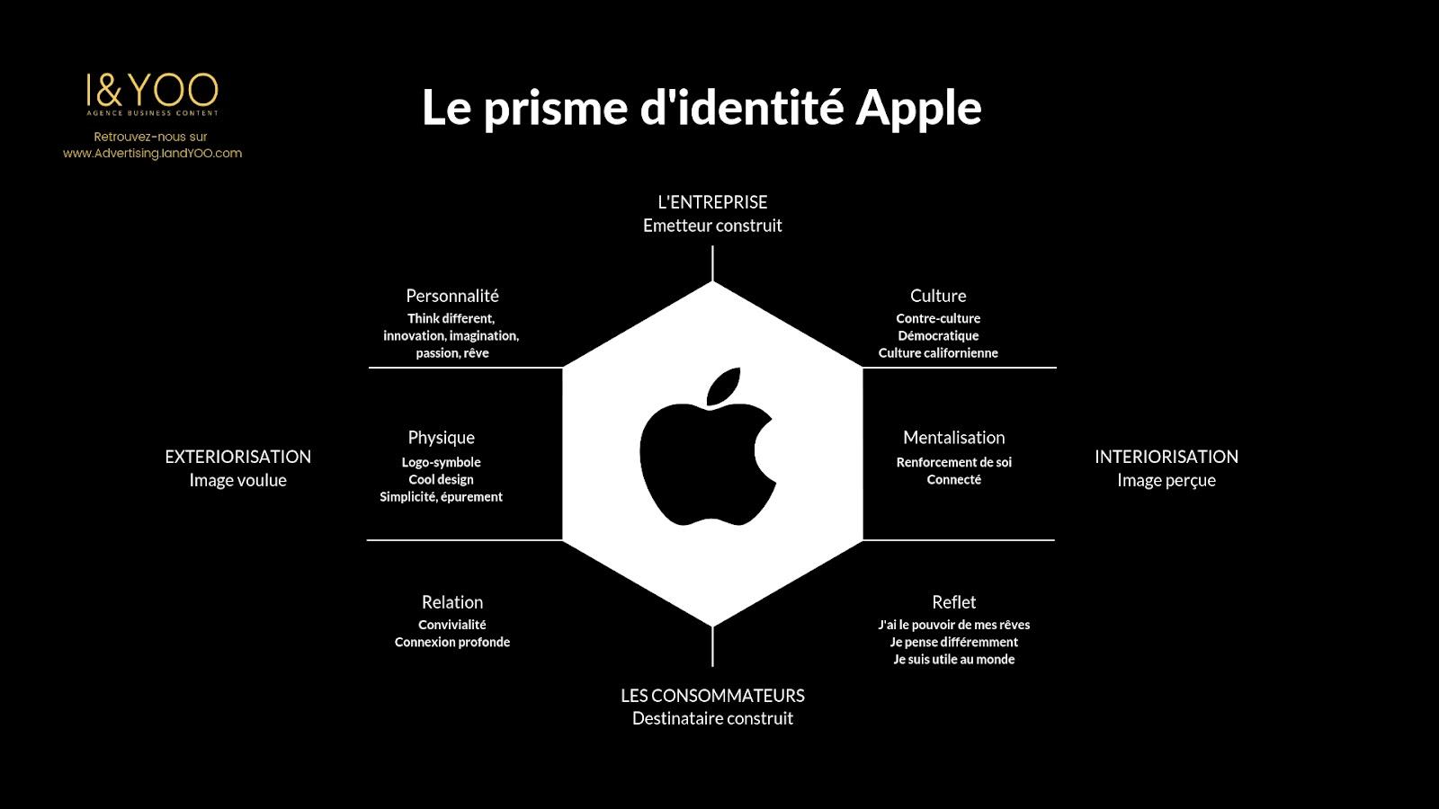 Plateforme de marque - prisme d'identité Apple
