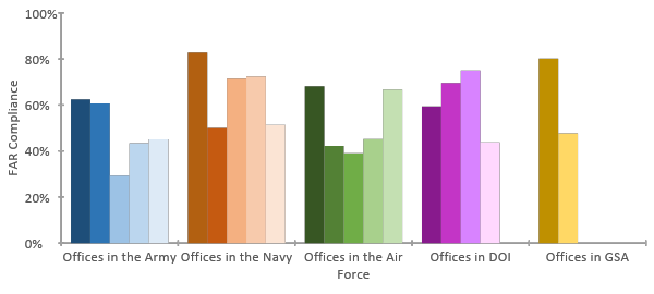 bar chart of compliance rate within different offices in the departments of the federal government
