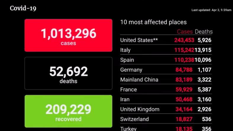 U.S. Statistics April 3 of COVID-19 cases