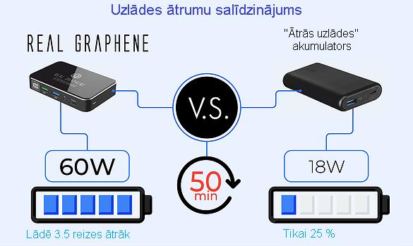 Grafēna akumulatora un litija akumulatora uzlādes ātruma salīdzinājums