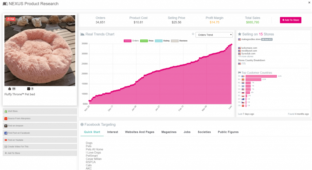 sell the trend dashboard