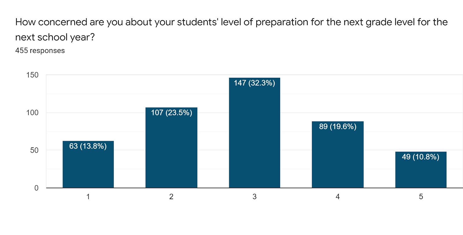 Forms response chart. Question title: How concerned are you about your students' level of preparation for the next grade level for the next school year? . Number of responses: 455 responses.