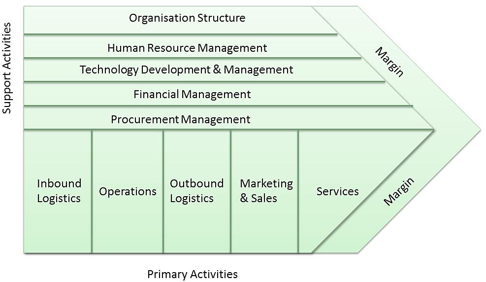 Business Management Holistic Business Model