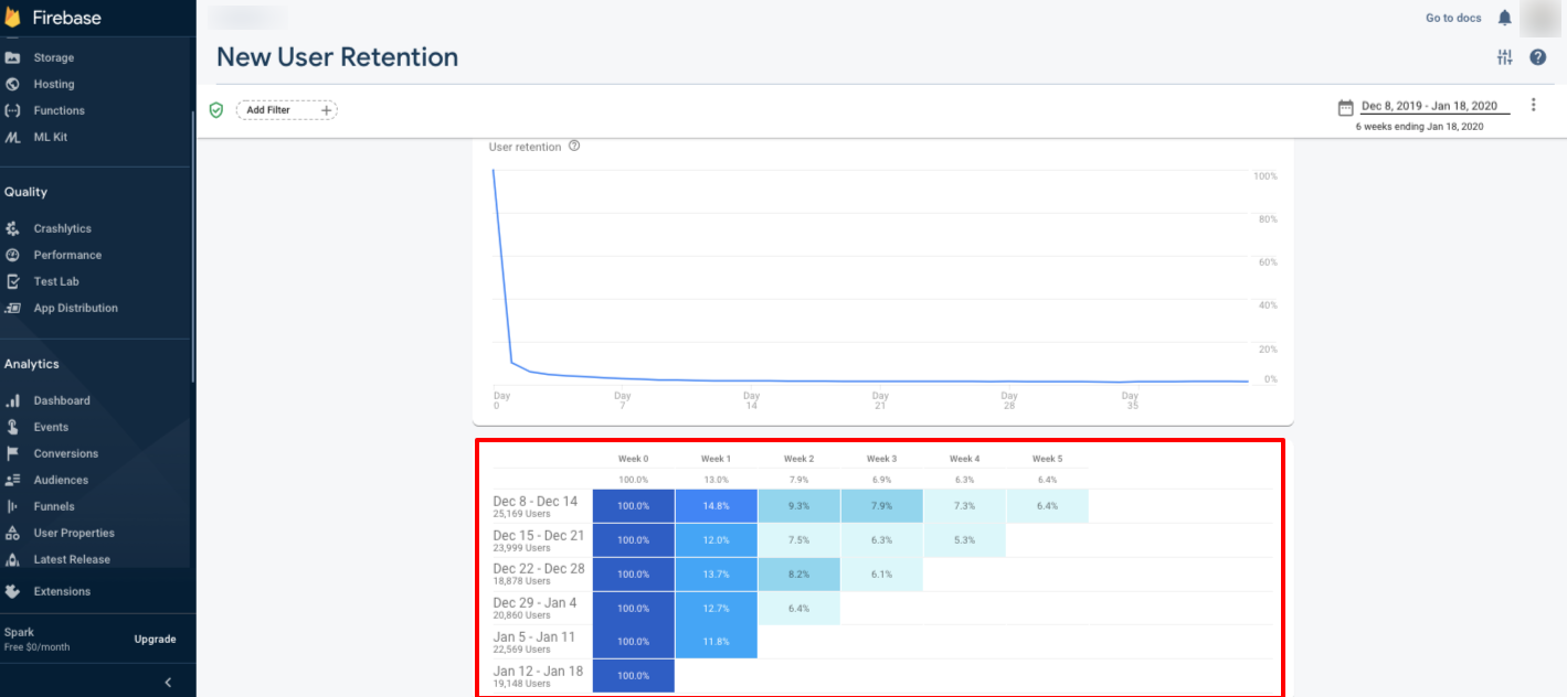 Image showing new user retention in Firebase