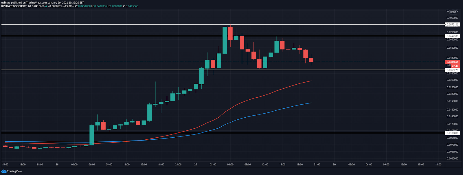 Dogecoin Price Prediction -  1-hour price chart