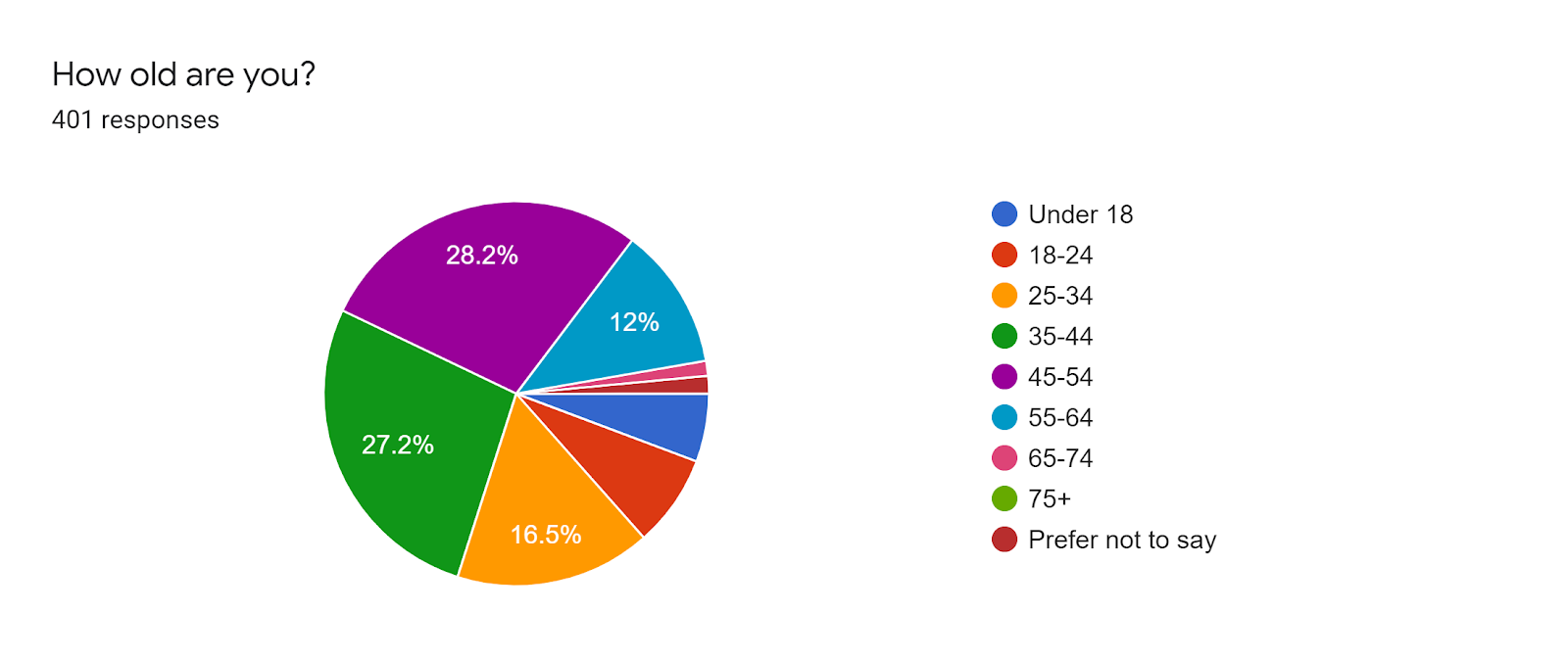 Forms response chart. Question title: How old are you?. Number of responses: 401 responses.