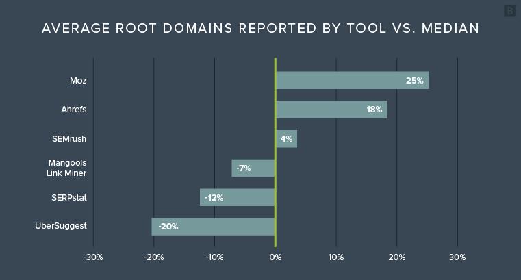 сводная сравнительная таблица по анализу уникальных доменов