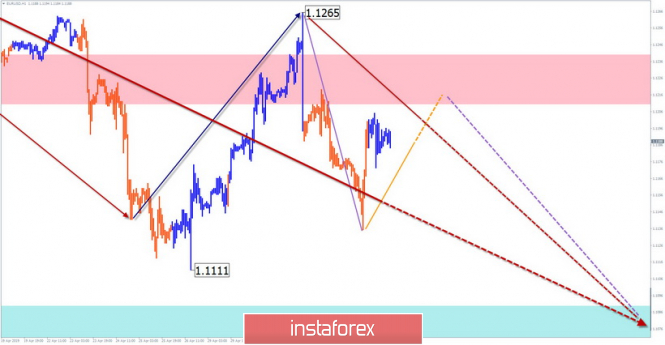 Simplified wave analysis and forecast for EUR/USD, GBP/USD and USD/JPY on May 6