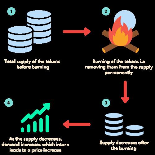 Quick Overview of WRX Token Burn