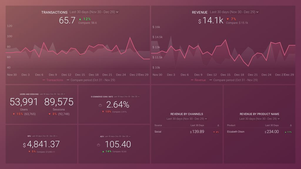 Google Analytics (Ecommerce Overview) Dashboard Template