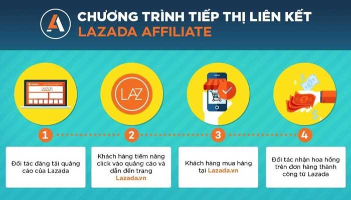 Mô hình tiếp thị liên kết chuẩn của Lazada