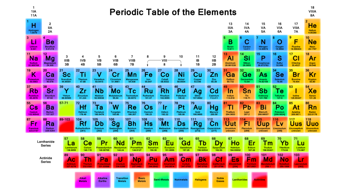 Modern periodic table kullabs is called modern periodic table http0tqndchemistry1 gamestrikefo Gallery