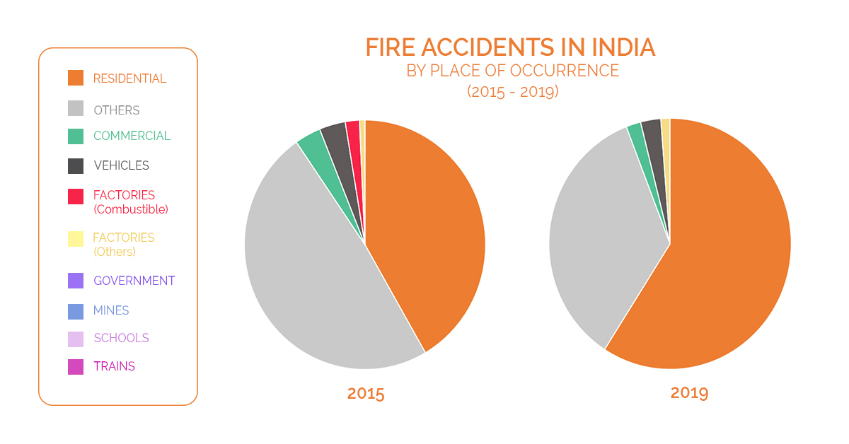 Pie chart of Fire accidents in India