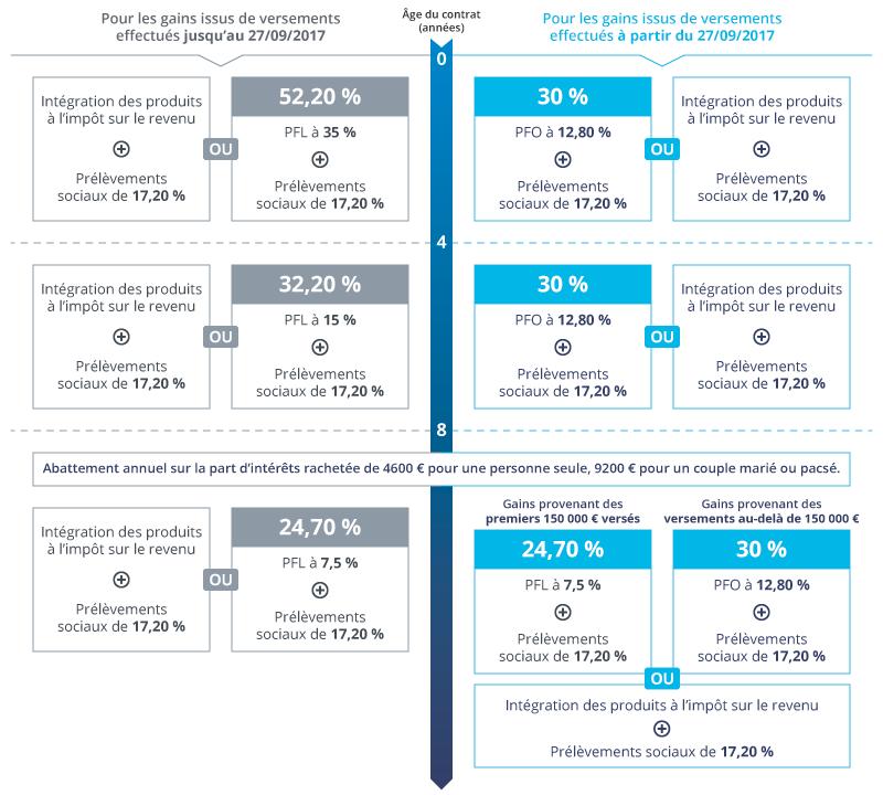 Fiscalité de l'assurance vie en 2018