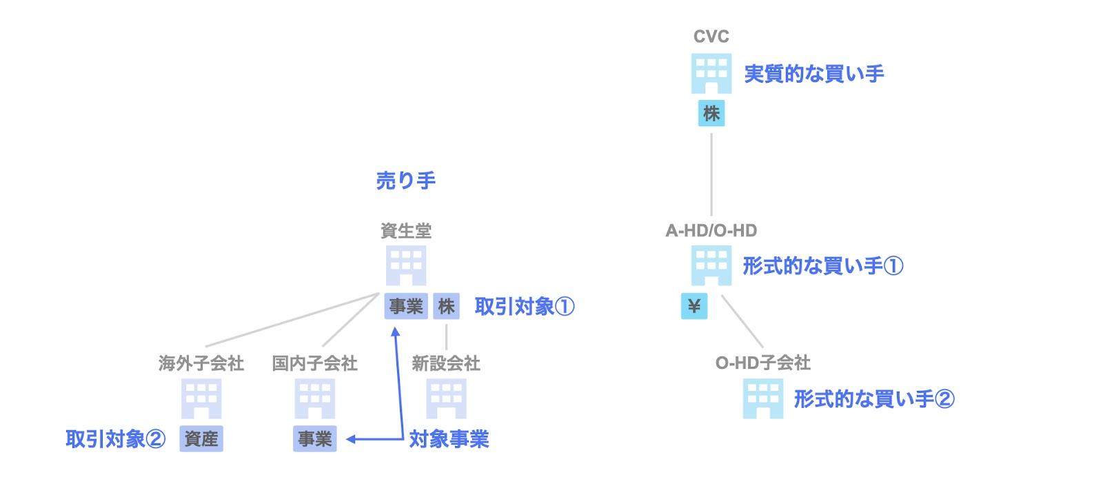 投資事例:CVCによる資生堂パーソナルケア事業への投資の関係者