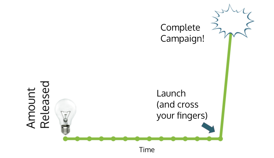 The big bang approach to marketing illustrated as a graph with a flat line until launch and a rapid rise after that.