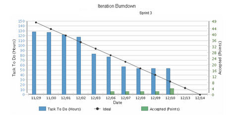 Agile Making Progress The Burn Down Chart A Picture is Worth a – Burndown Chart