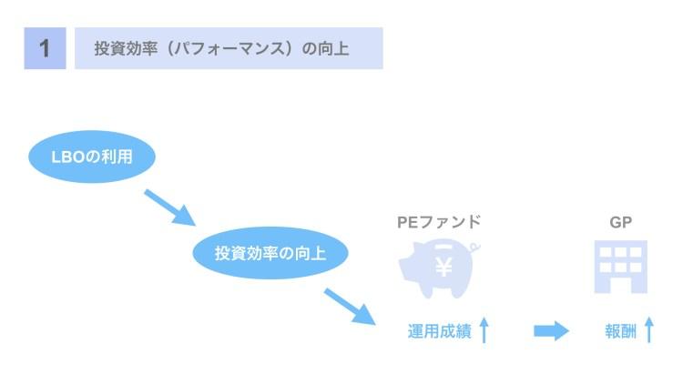 (1)投資効率(パフォーマンス)の向上
