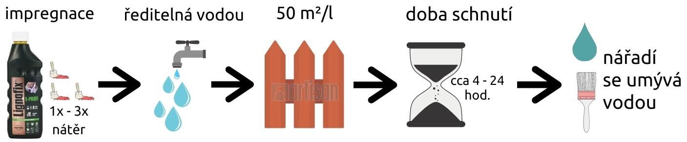 Grafický nákres k produktu LIGNOFIX E - PROFI