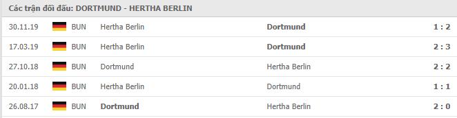 Lịch sử đối đầu Borussia Dortmund vs Hertha BSC Berlin