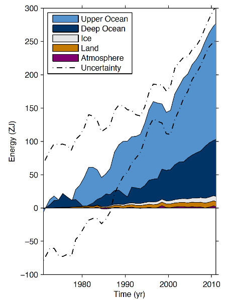 Energy accumulation in within distinct components of Earth's climate system from 1971–2010.  From the 2013 IPCC report.