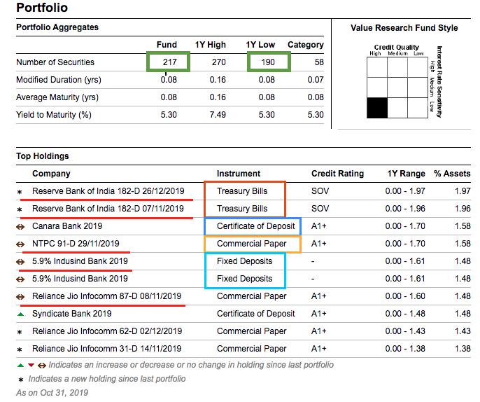 Liquid Funds vs FD 2