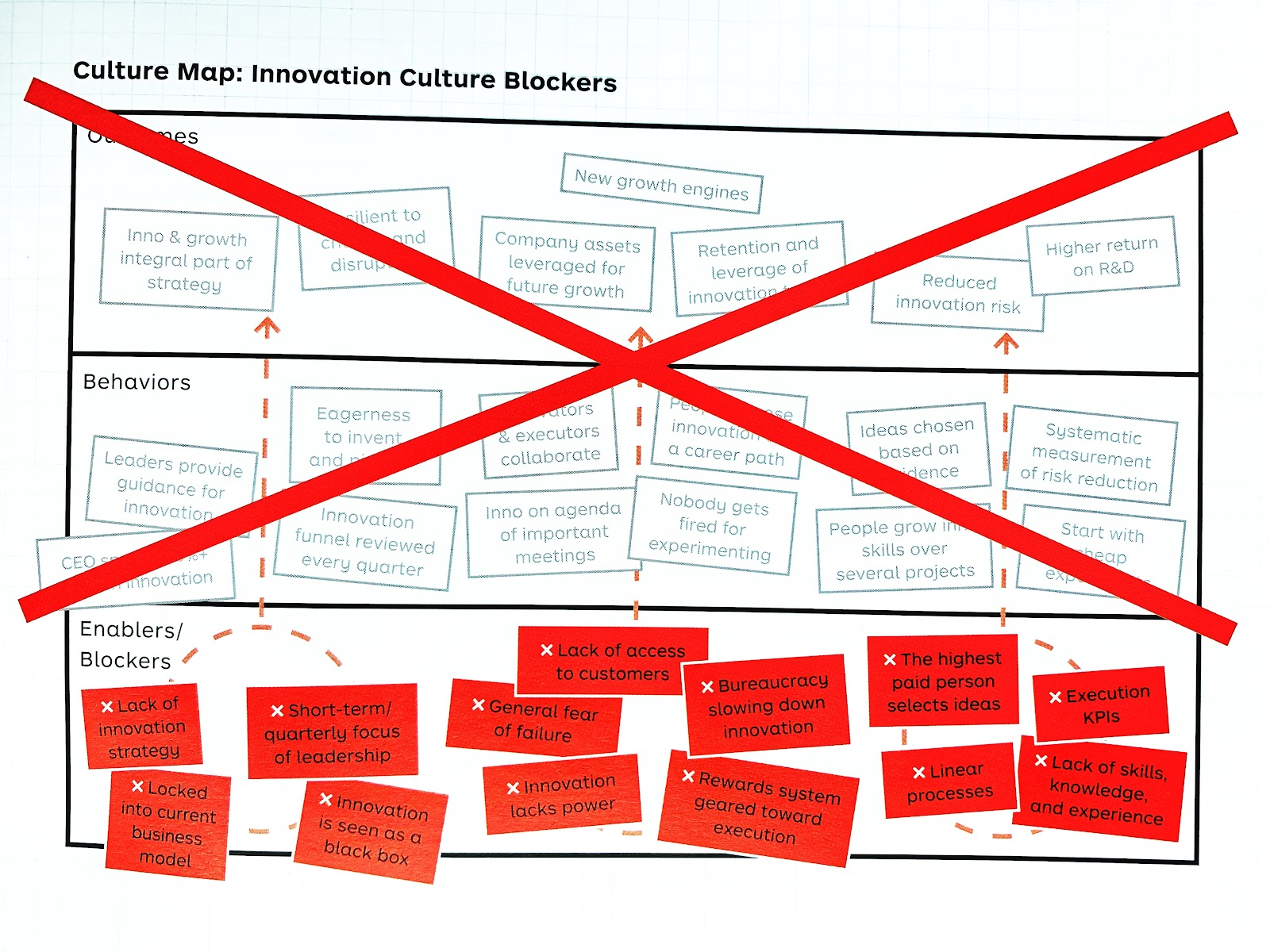Innovation Culture Blockers | Strengthen Your Patent Portfolio