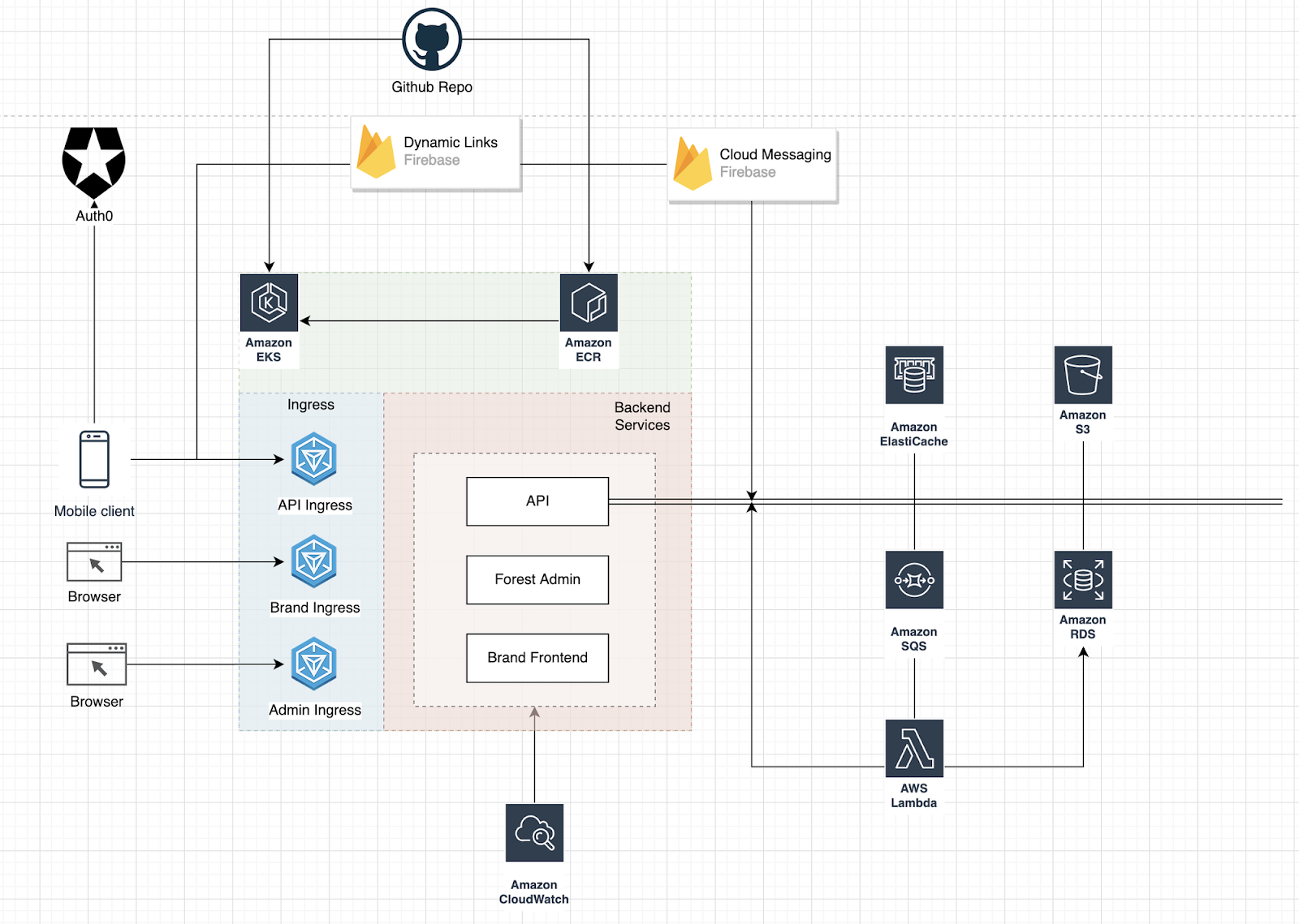 Mobile app architecture: example
