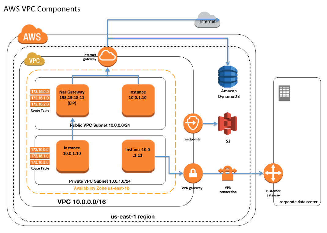 Kết quả hình ảnh cho aws backend VPC infrastructure