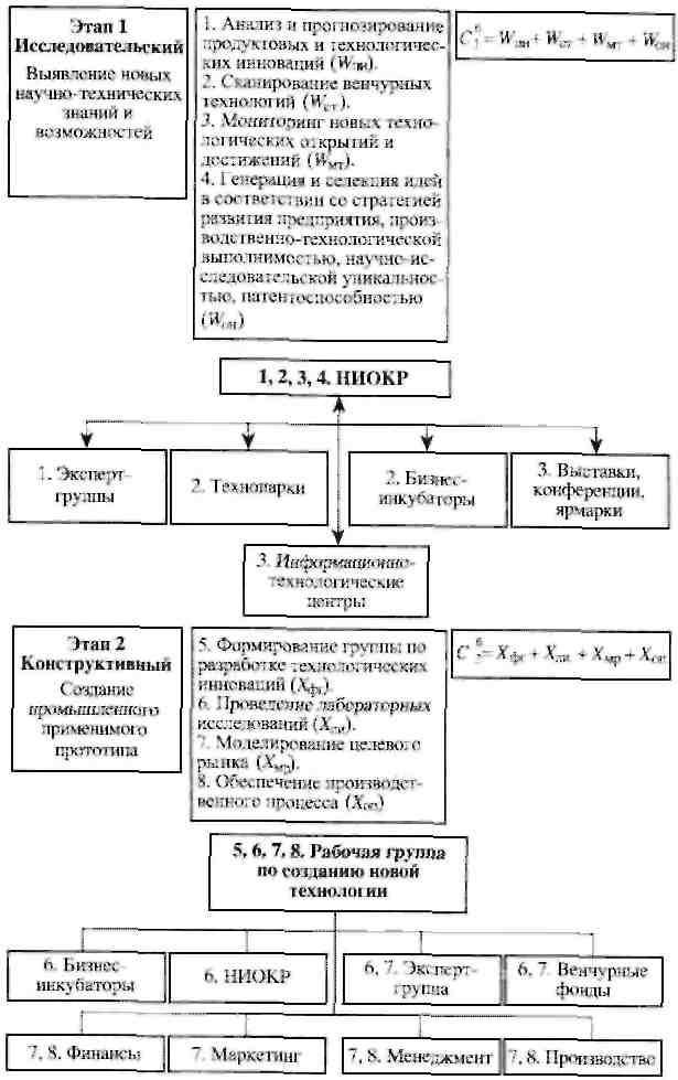 Реферат основные виды инновационных стратегий и их взаимосвязь 6186