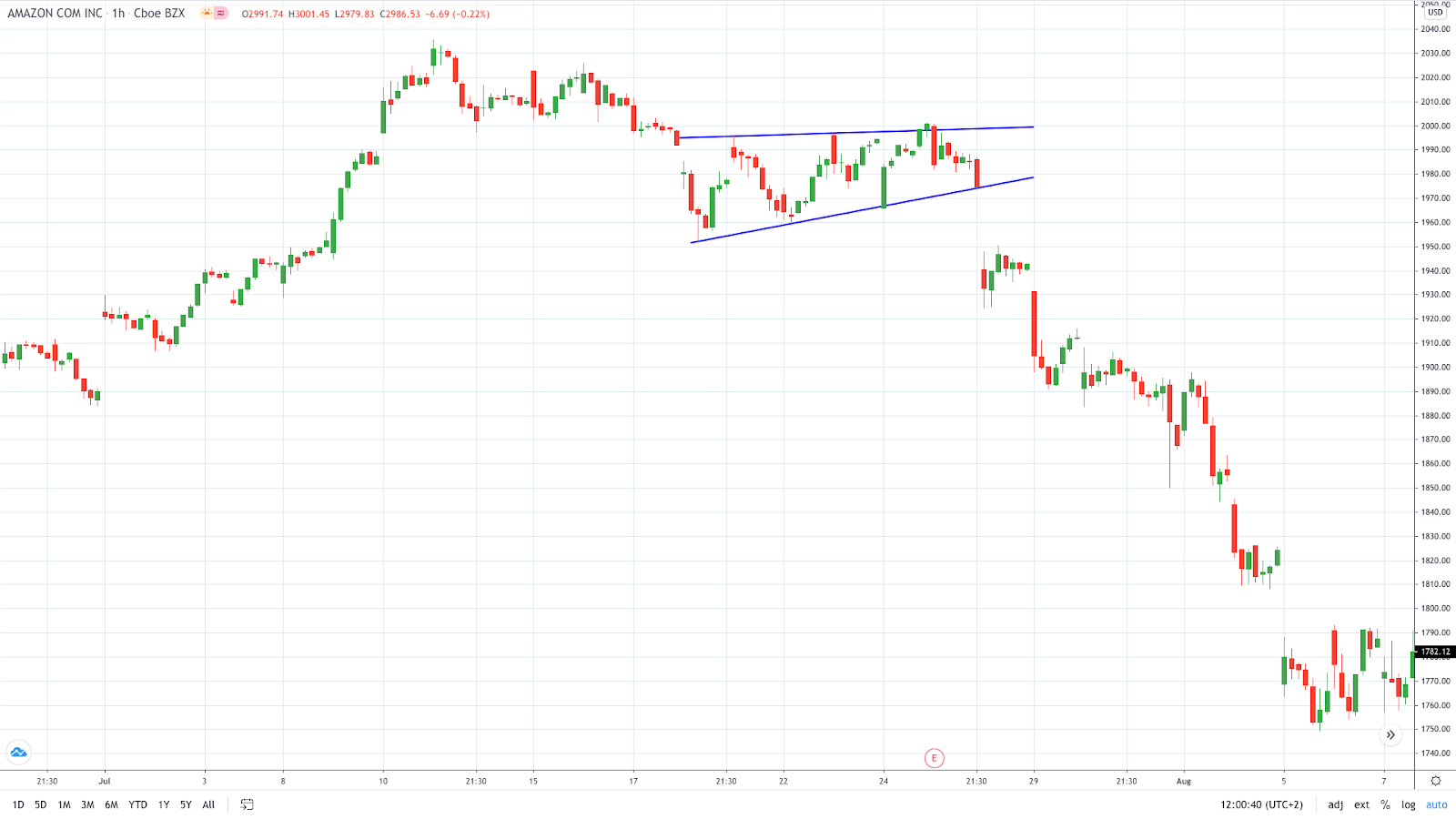 A descending wedge - Amazon daily chart (Source: TradingView)