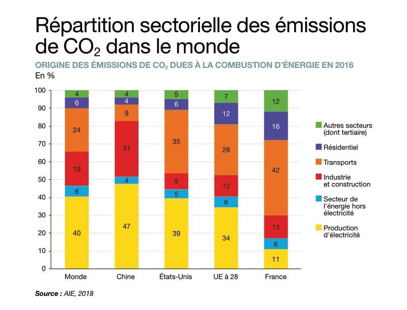 Répartition sectorielle émission CO2 Monde