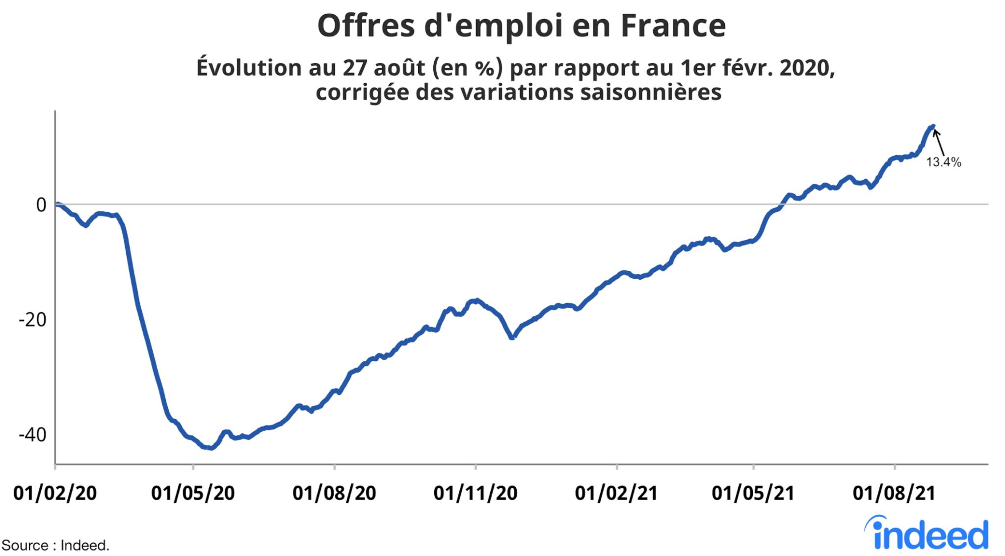 Le graphique en courbes illustre l'évolution en pourcentage des offres d'emploi en France au 27 août 2021