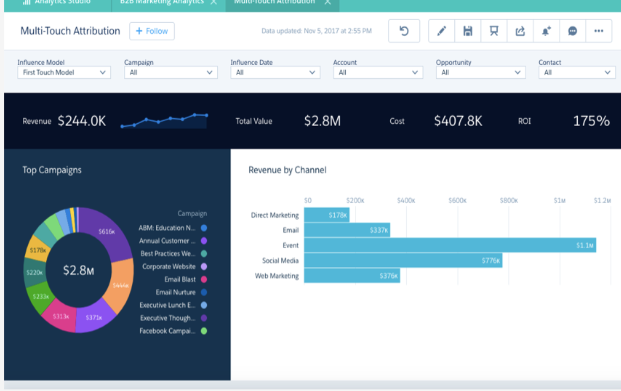 marketing automation for small businesses