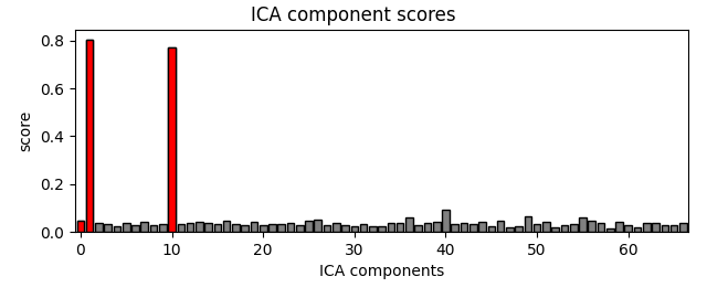 Image of ICA component ratings
