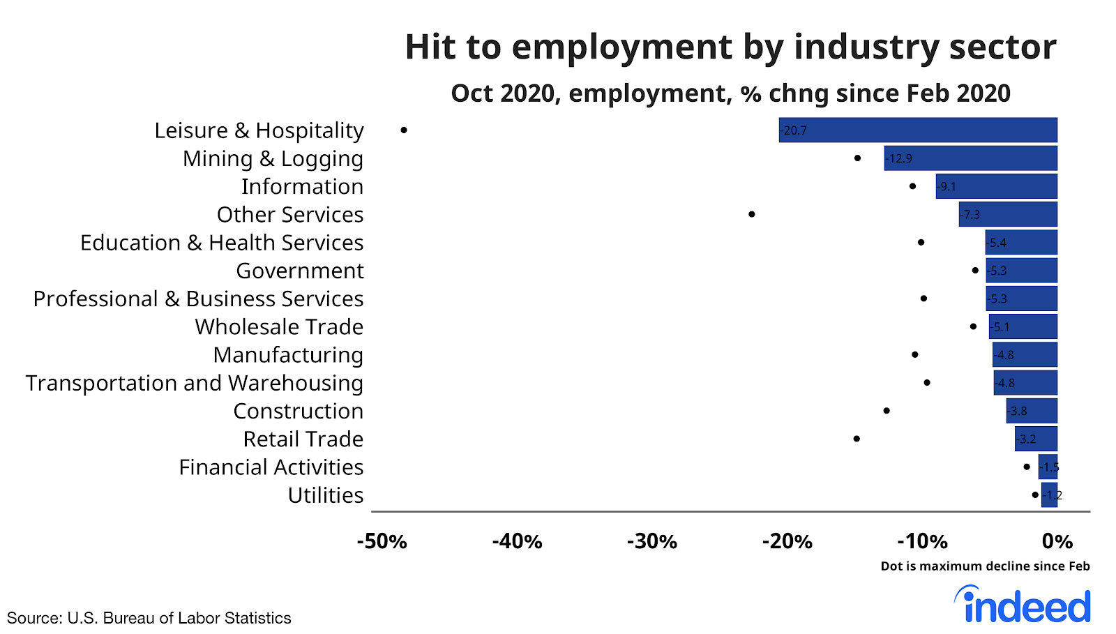 Bar graph showing hit to employment by industry sector
