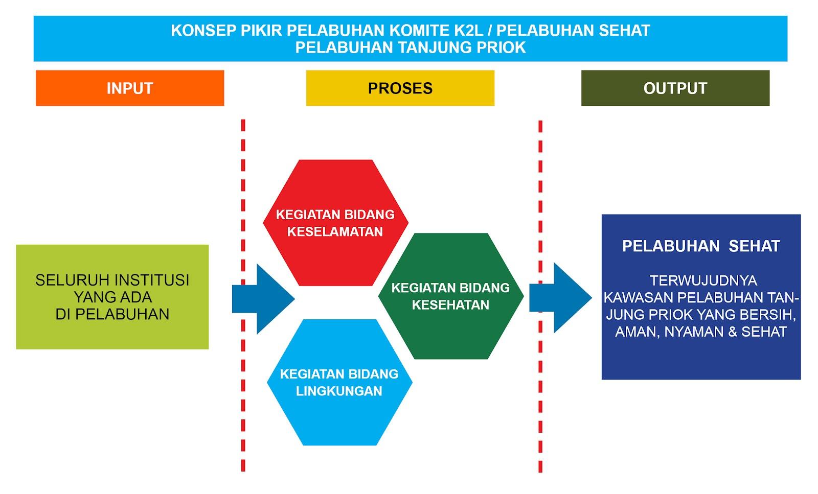 konsep pikir komite K2L.jpg