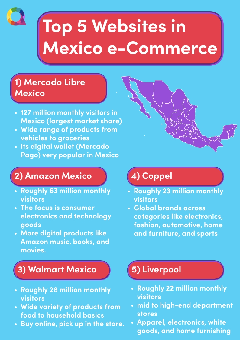 Top 5 websites in Mexico e-commerce
