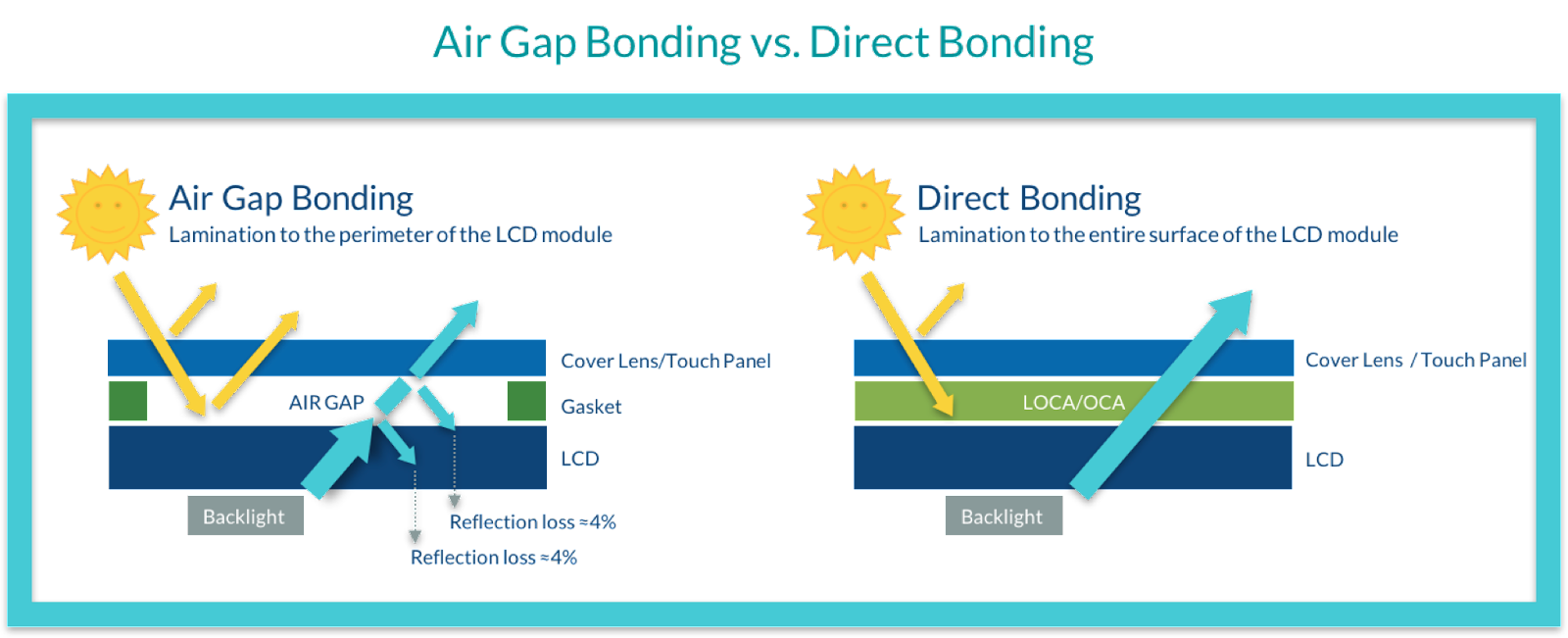 High Bond Tape Is Applied Only On The Borders See Illustration Between Display And Touch Screen Creating A Gasket Thus An Air Gap